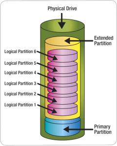 tipi di partizioni hard disk
