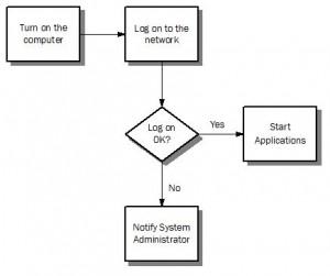 diagramma di flusso online